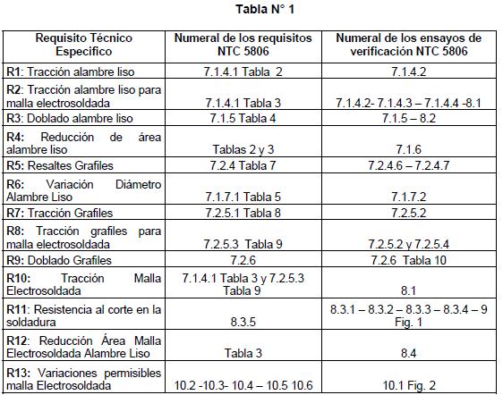 RT0277-2015 Tabla1