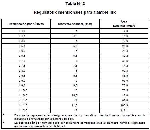 RT0277-2015 Tabla2